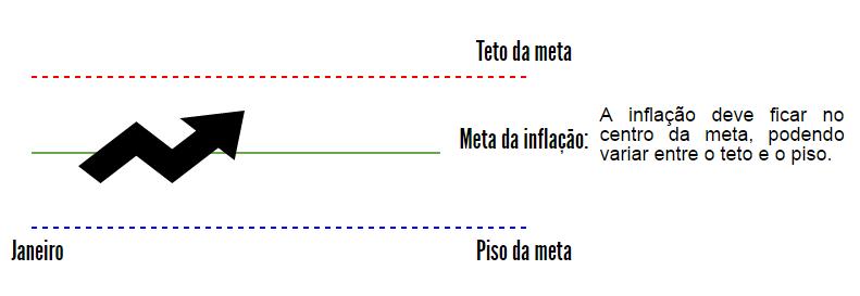 BANDAS DE INFLAÇÃO