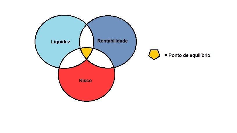 Risco, Rentabilidade e Liquidez